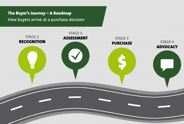 science marketing buyer's journey